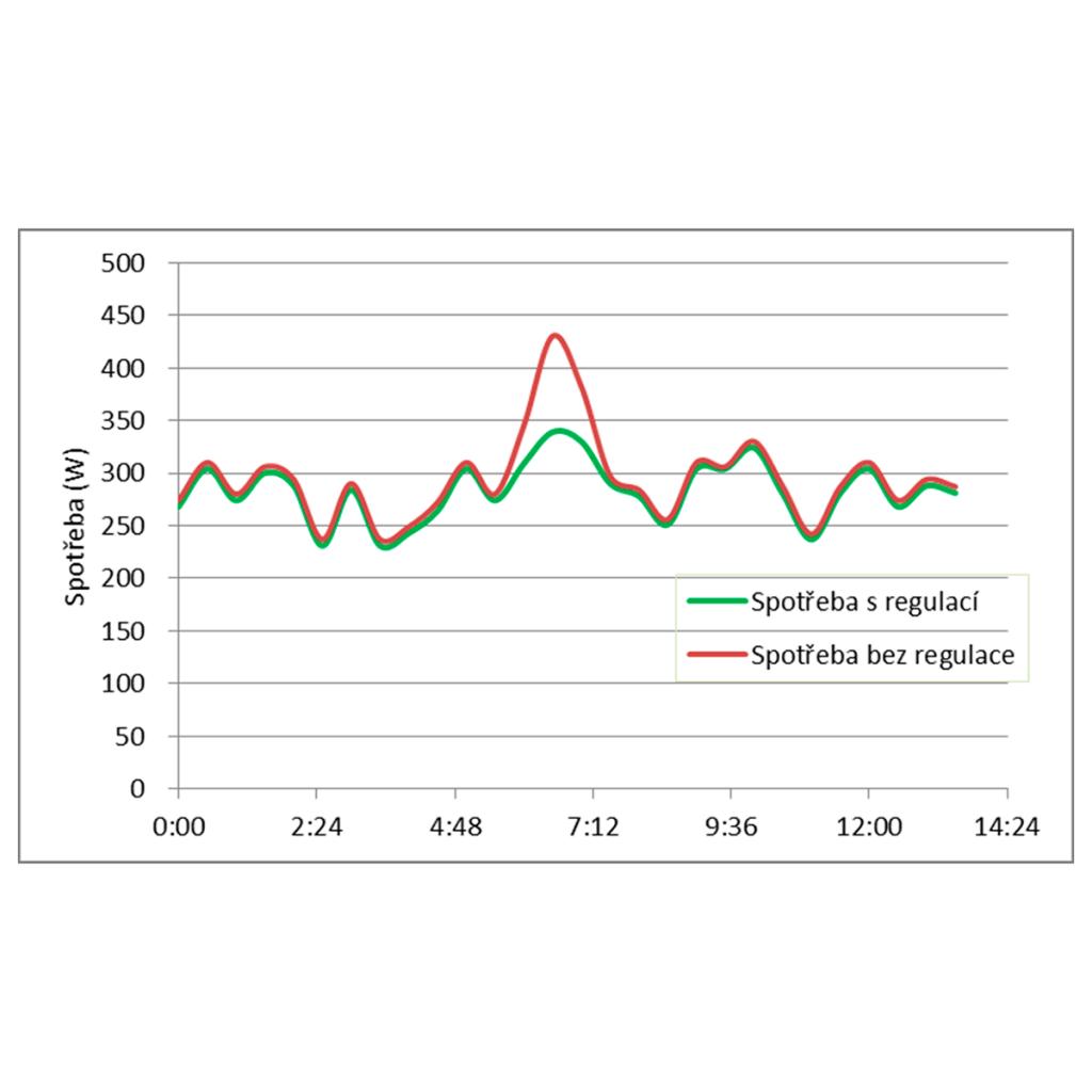 Inteligentní regulace centrálního topení / IRCT 1/4 max